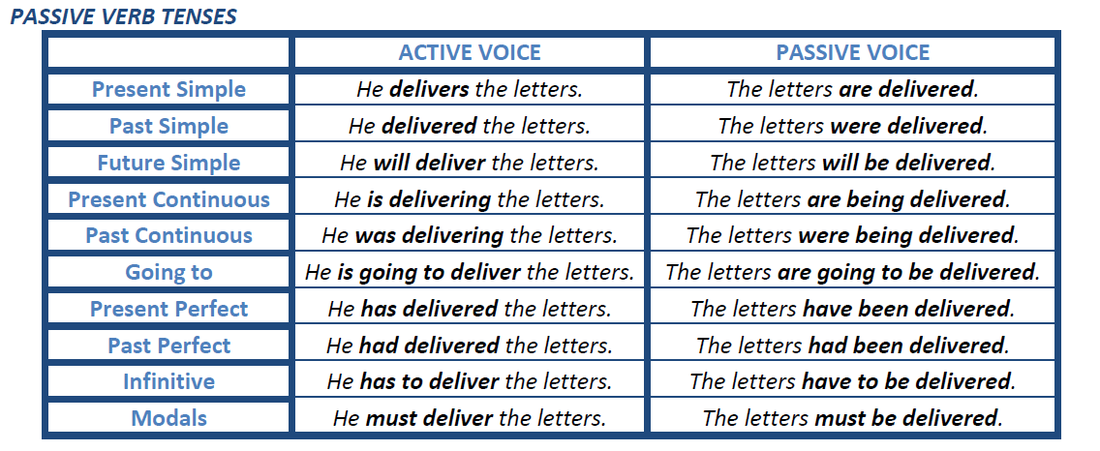 the active and passive voice english language essay The passive voice entails more than just using a being verb using to be can weaken the impact of if you decide that your sentence would be clearer in the active voice, switch the sentence around to the passive voice can be your friend, declining grammar and other essays on the english.